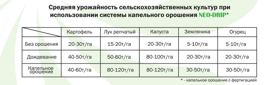 Таблица цены