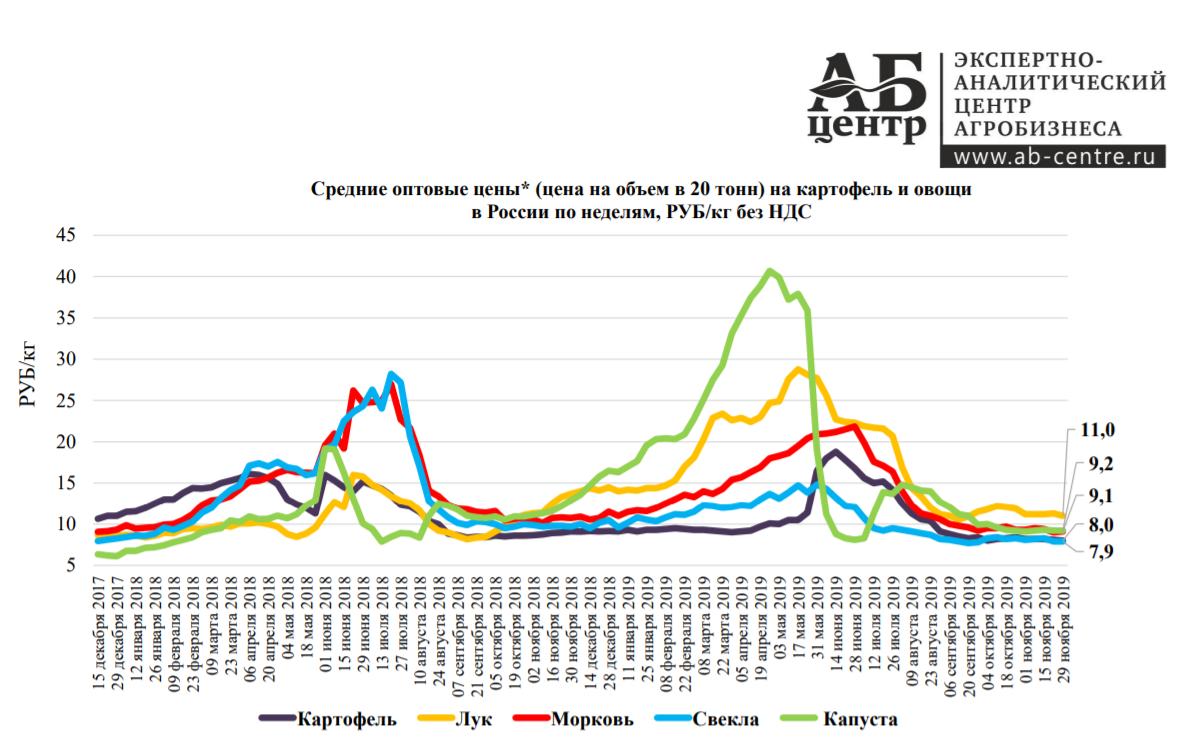 График средних оптовых цен на картофель и овощи