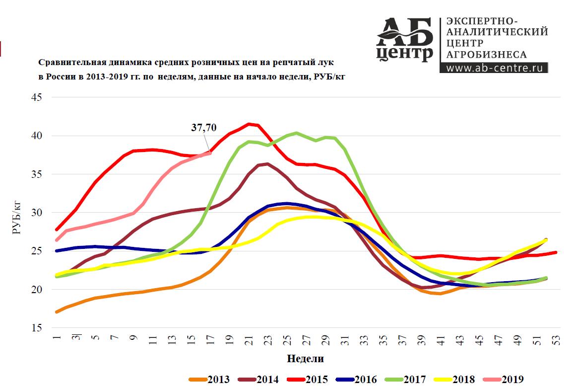 Динамика средних розничных цен на репчатый лук в России