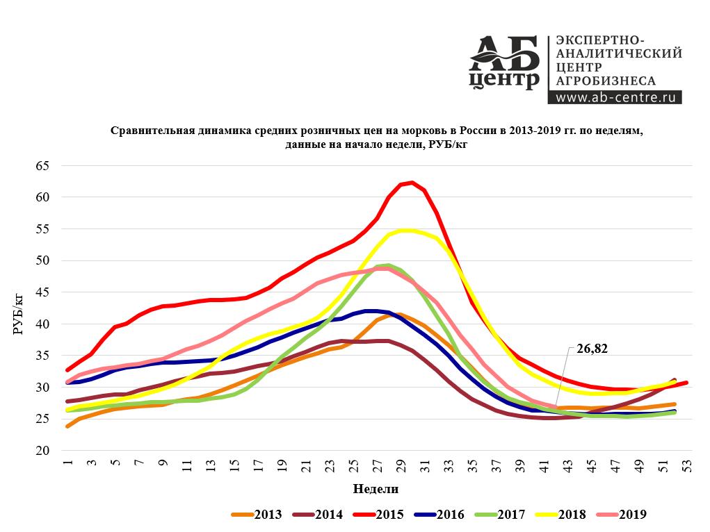 Динамика средних розничных цен на морковь в России